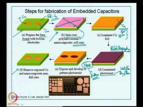 embedded capacitors and resistors mod 09 lec 41 embedded capacitors processes for embedding capacitors study exles