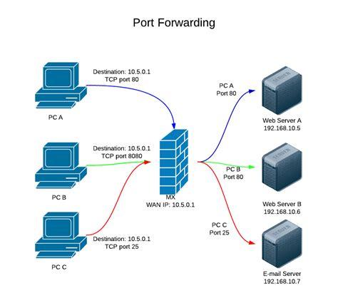network forwarding 1 1 nat versus forwarding llaborate ltd