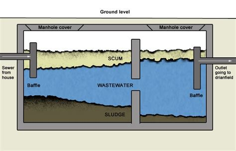 septic tank system diagram how does a septic tank work owls environmental