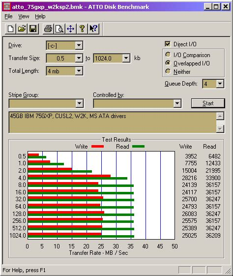 Radified Atto Hard Drive Benchmark Ibm 75gxp Hard Drive 45gb Windows 2000 Sp2