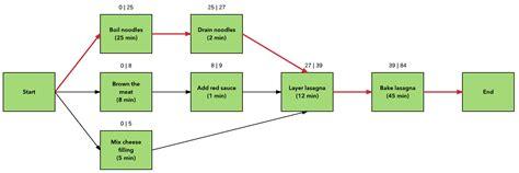 cpm diagram critical path diagram wiring diagram with description