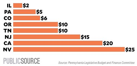 Pa Firearm Background Check In Pennsylvania Taxpayers Subsidize Background Checks For