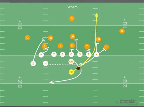 football play utilizing bunch formation plays in youth football youth