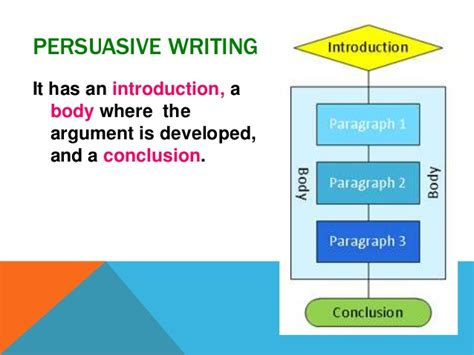 Essay Structure Year 10 persuasive writing introduction for year 10