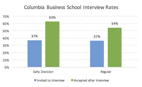 Columbia Early Admission Mba by Columbia Mba Acceptance Rate Analysis Mba Data Guru