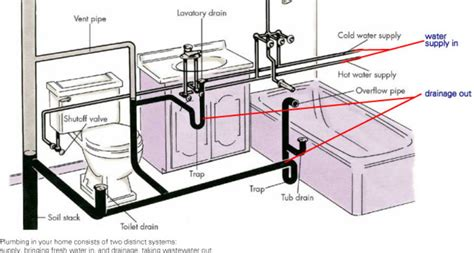 17 best images about basic plumbing on pinterest toilets 17 decorative mobile home plumbing diagram kaf mobile