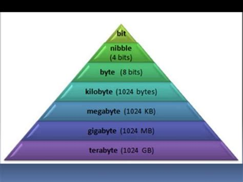 storage devices  computer systems