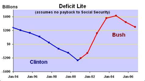 how the deficit got so did bush quot cut the deficit in half quot zfacts