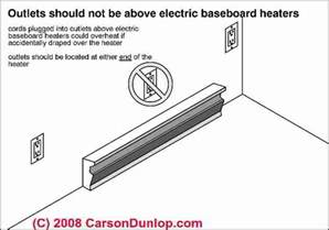 electric baseboard heat installation wiring guide location specifications