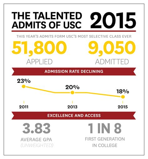 Usc Mba Pm Acceptance Rate fall admits are a diverse intelligent bunch from every
