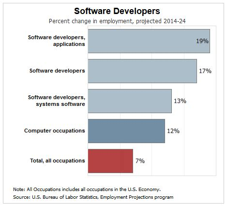 Web Developer Outlook by What Can I Do With An Msis Master S In Information Systems Degree