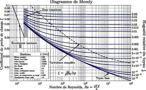 moody diagram file moody fr pdf wikimedia commons