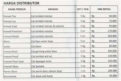 No Drop Water Proofing Warna 4 Kg cat tembok studio design gallery best design