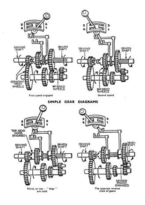 muncie pattern and engineering file three speed crash gearbox schematic autocar
