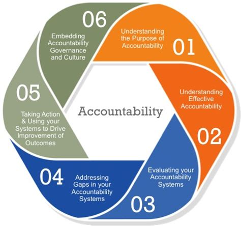 accountability framework template accountability programme
