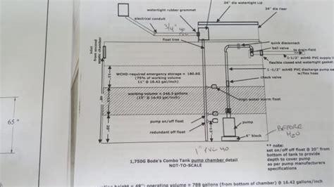 saving sustainably designing  installing  septic