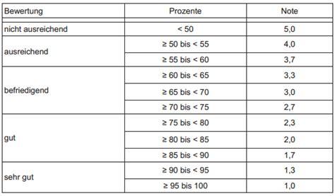 noten prozent tabelle umrechnung prozenten in noten forum bauen und umwelt