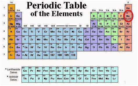 neon on periodic table neon periodic table welovesolo