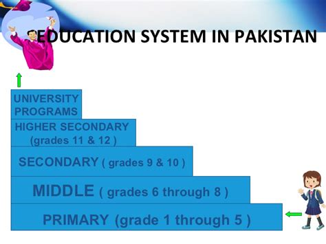 thesis on education system of pakistan education system in pakistan