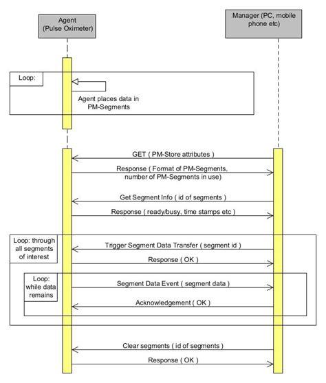 sequence diagram maker sequence diagram generator edgrafik