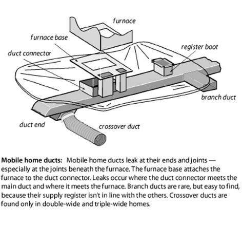 mobile home air sealing