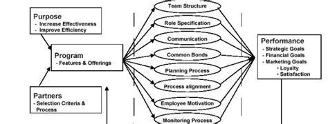 toyota customer relations customer relationship management emerging practice