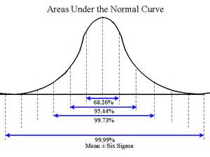 Normal curve image picture to pin on pinterest pinsdaddy