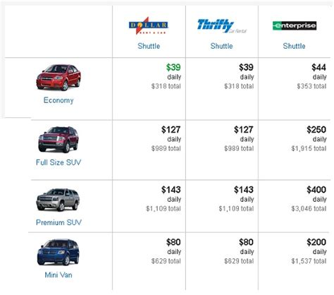 Enterprise Car Types Usa by Rental Cars For Family Travel The Points