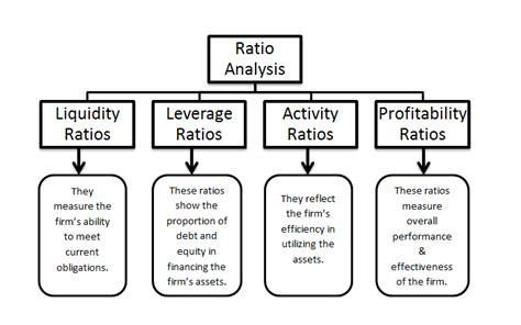 Ratio analysis and its interpretation