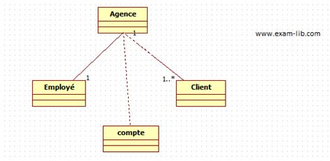 exercice uml diagramme de classe avec correction pdf td diagramme de classe lib
