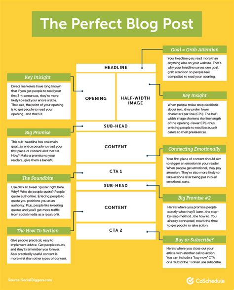 blog posts makewinner 10 blog post templates for marketers to create the best