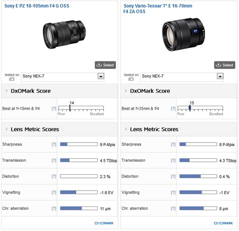Sony E16 50mm F3 5 5 6 Oss sony pz e 18 105mm f4g oss vs sony zeiss vario tessar t