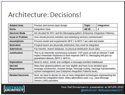 A Trace In The Sand Software Architecture Journal By Ruth Malan Decision Journal Template