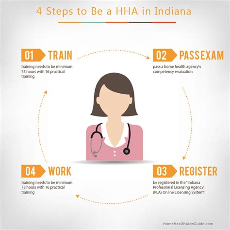 4 simple steps to be a hha in indiana now