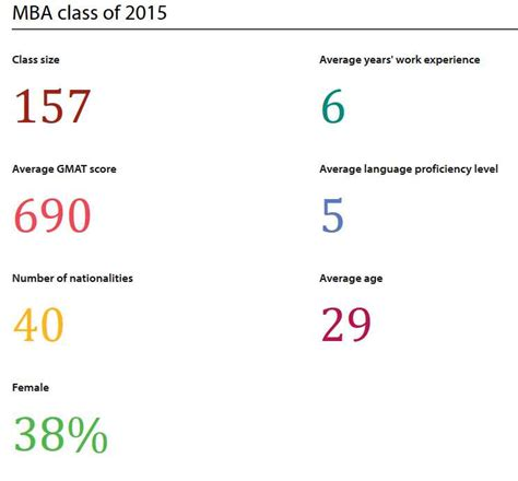Cambridge Executive Mba Fees by Mba Judge Business School Cambridge 2018 2019 Student Forum