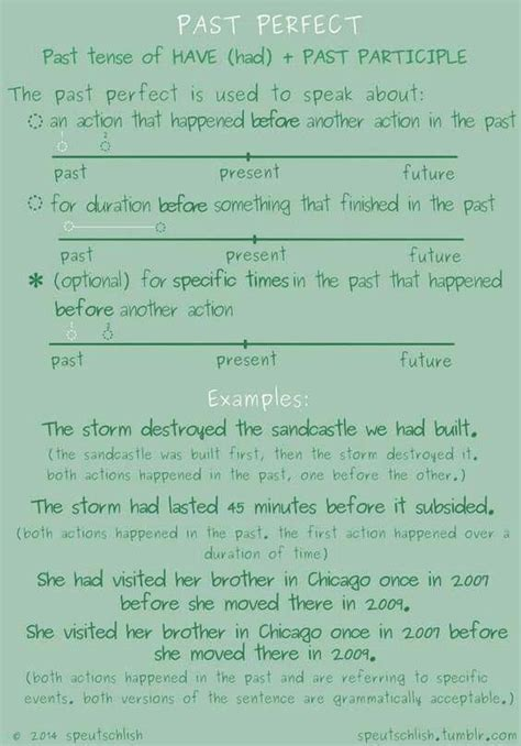 pattern of past perfect tense 78 best past simple images on pinterest teaching english