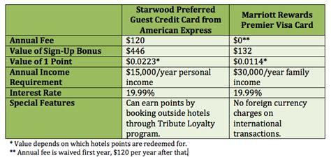 Marriott Gift Card Uk - marriott rewards visa