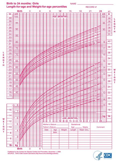 growing chart infant growth chart