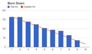 free agile chart templates agile charts part 3 scrumage