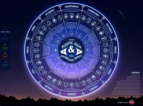 1000 images about astrology zodiac on pinterest zodiac