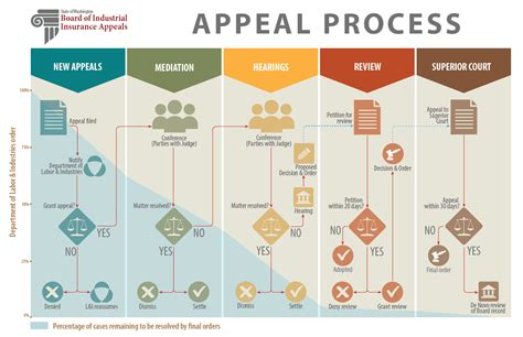 Washington State Courts Search Name Steps Of The Appeal Process