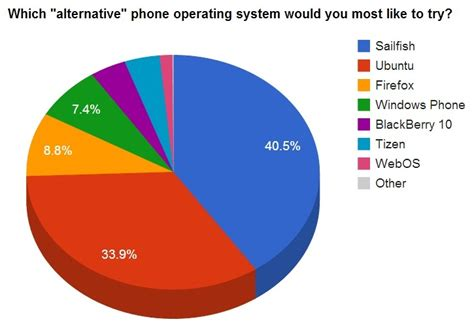 operating system for mobile phones in news alternative mobile operating systems