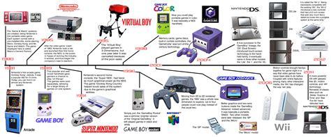 game console history list nintendo desireedangecon250