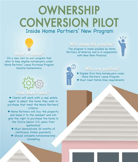 ownership conversion pilot inside home partners new program