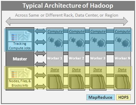 hadoop cluster architecture diagram big data basics part 3 overview of hadoop spark