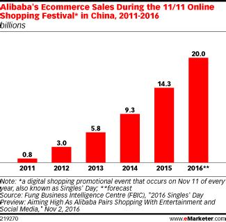 alibaba annual report 2016 alibaba singles day sales to climb 40 this year emarketer
