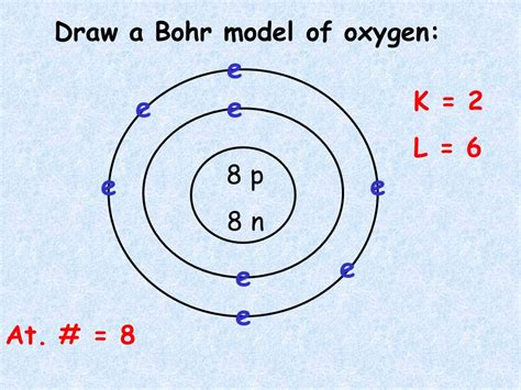 oxygen bohr diagram atoms ppt