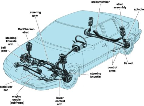 Car Shocks Diagram Suspirodovento Rear Suspension Types In Mass