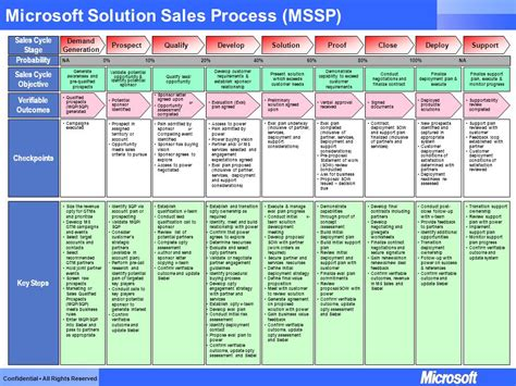 microsoft solution sales process mssp ppt