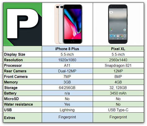 iphone 8 plus vs pixel xl phandroid